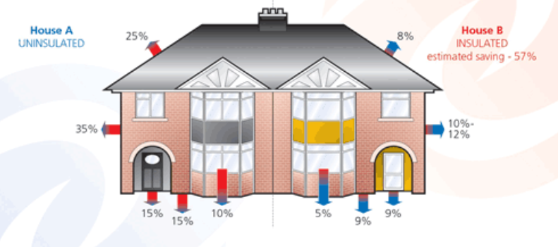 EPC Improvements with House Insulation